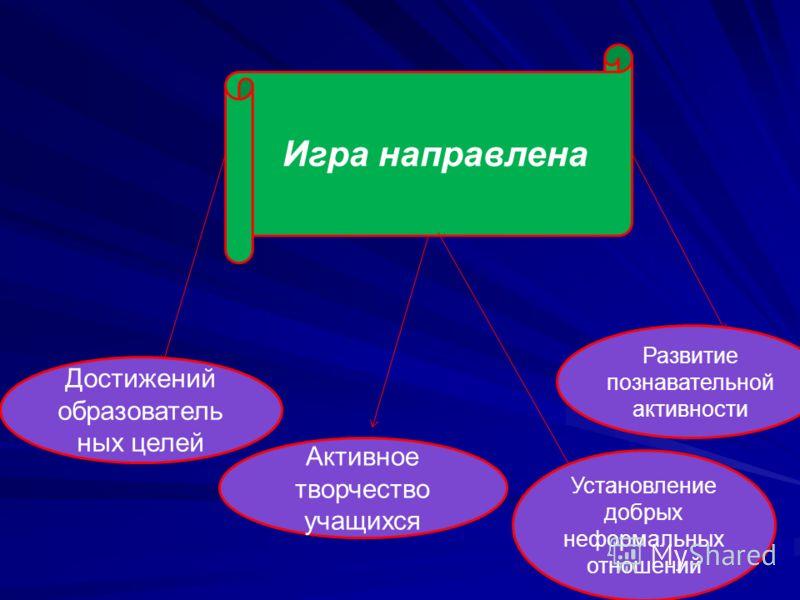 Игра направлена Достижений образователь ных целей Активное творчество учащихся Установление добрых неформальных отношений Развитие познавательной активности