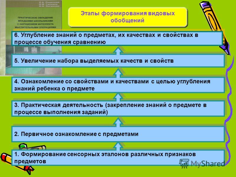 1. Формирование сенсорных эталонов различных признаков предметов 3. Практическая деятельность (закрепление знаний о предмете в процессе выполнения заданий) 2. Первичное ознакомление с предметами 5. Увеличение набора выделяемых качеств и свойств 6. Уг