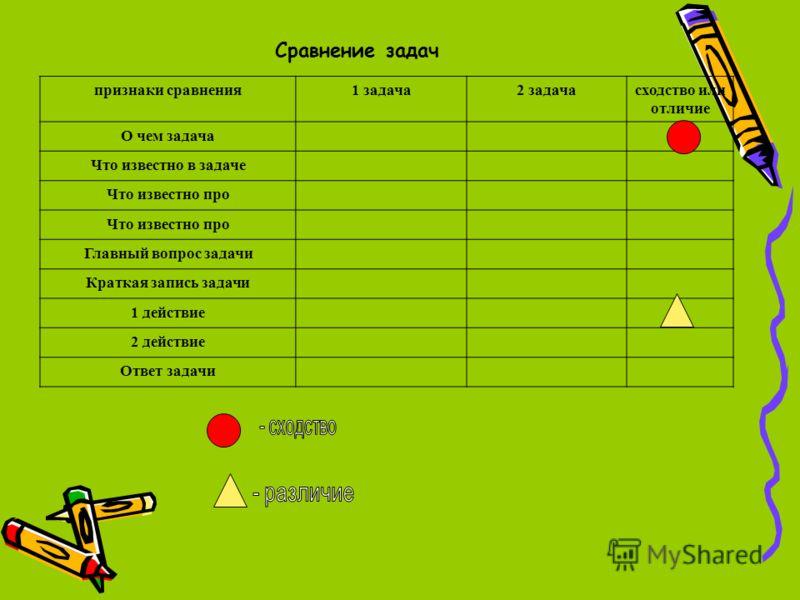 признаки сравнения1 задача2 задачасходство или отличие О чем задача Что известно в задаче Что известно про Главный вопрос задачи Краткая запись задачи 1 действие 2 действие Ответ задачи Сравнение задач