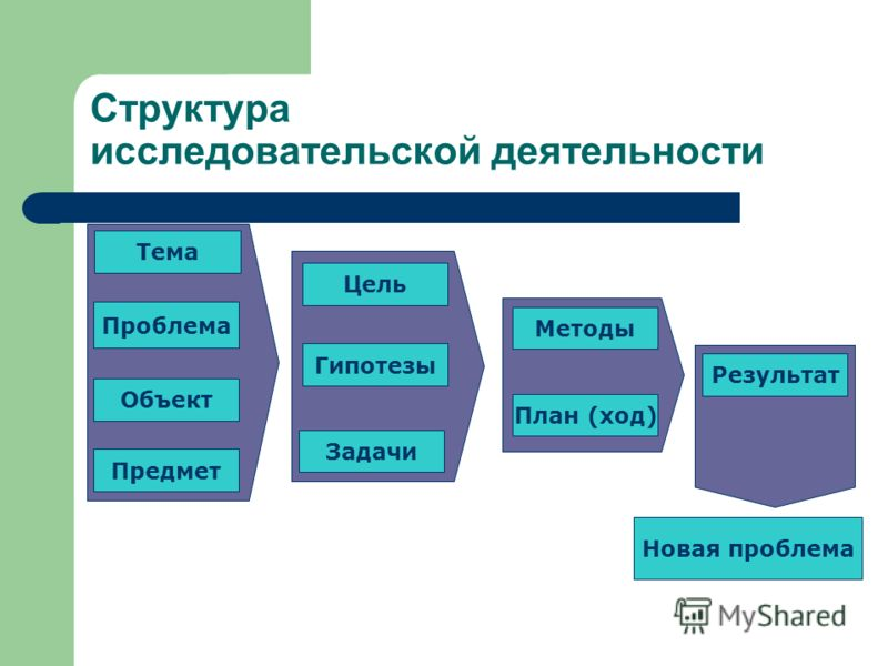 Структура исследовательской деятельности Тема Проблема Объект Предмет Цель Задачи Гипотезы Методы План (ход) Результат Новая проблема