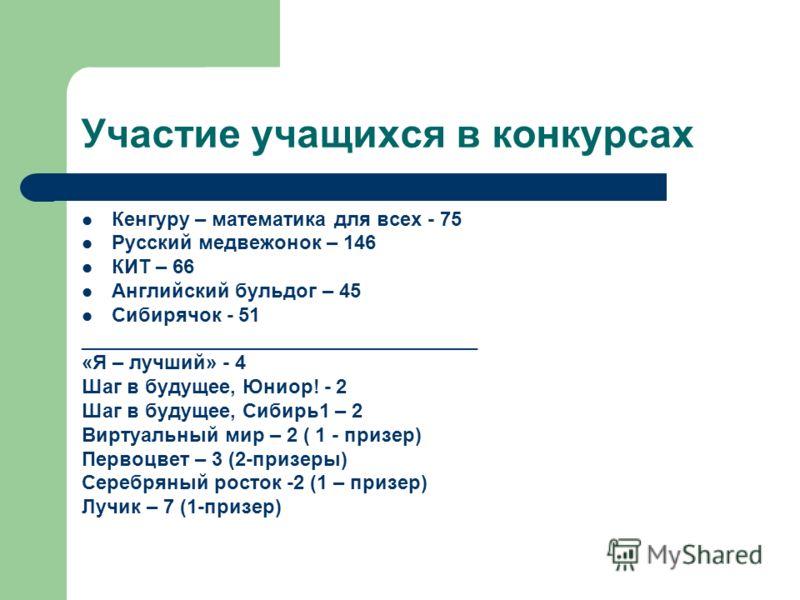 Участие учащихся в конкурсах Кенгуру – математика для всех - 75 Русский медвежонок – 146 КИТ – 66 Английский бульдог – 45 Сибирячок - 51 ____________________________________ «Я – лучший» - 4 Шаг в будущее, Юниор! - 2 Шаг в будущее, Сибирь1 – 2 Виртуа