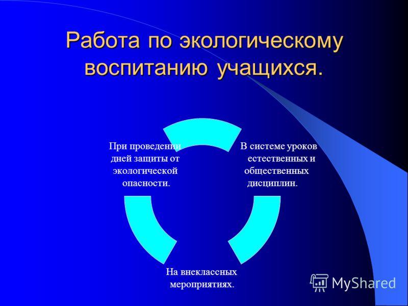 Мониторинг качества знаний по предметам.