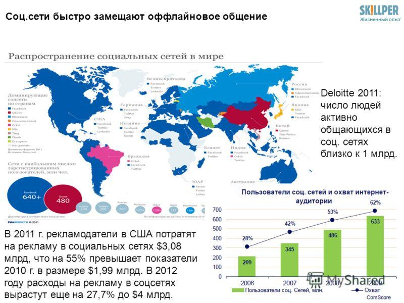 Жизненный опыт Соц.сети быстро замещают оффлайновое общение В 2011 г. рекламодатели в США потратят на рекламу в социальных сетях $3,08 млрд, что на 55% превышает показатели 2010 г. в размере $1,99 млрд. В 2012 году расходы на рекламу в соцсетях вырас