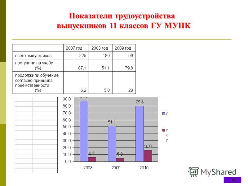 Показатели трудоустройства выпускников 11 классов ГУ МУПК 2007 год2008 год2009 год всего выпускников22518099 поступили на учебу (%)87,151,179,8 продолжили обучение согласно принципа преемственности (%)6,25,028