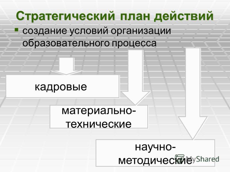 Стратегический план действий создание условий организации образовательного процесса создание условий организации образовательного процесса материально- технические материально- технические научно- методические научно- методические кадровые