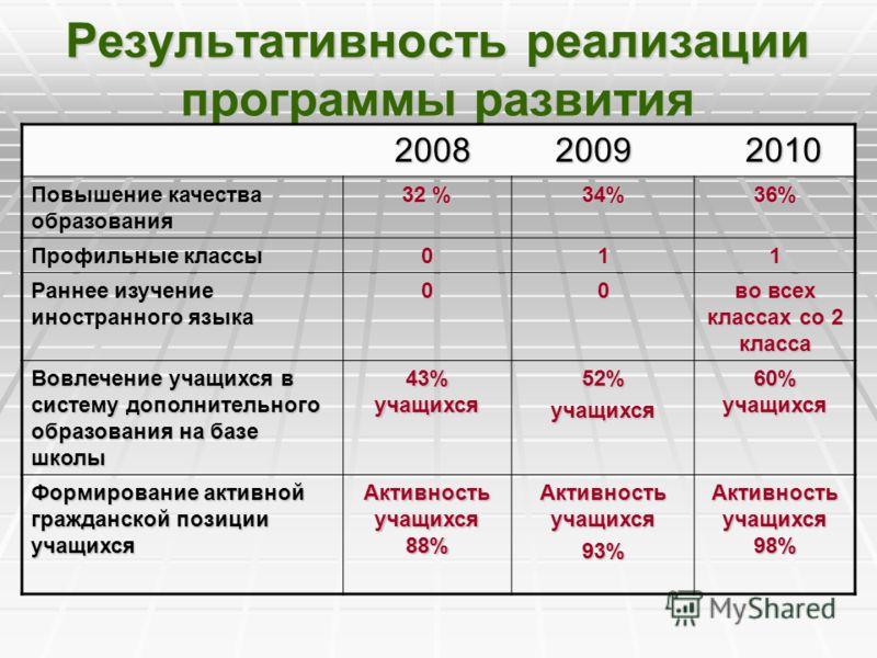 Результативность реализации программы развития 2008 2009 2010 2008 2009 2010 Повышение качества образования 32 % 34%36% Профильные классы 011 Раннее изучение иностранного языка 00 во всех классах со 2 класса Вовлечение учащихся в систему дополнительн