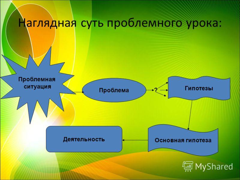 Наглядная суть проблемного урока: Проблемная ситуация Проблема Гипотезы Основная гипотеза Деятельность ?