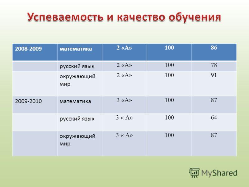 2008-2009математика 2 «А»10086 русский язык 2 «А»10078 окружающий мир 2 «А»10091 2009-2010математика 3 «А»10087 русский язык 3 « А»10064 окружающий мир 3 « А»10087