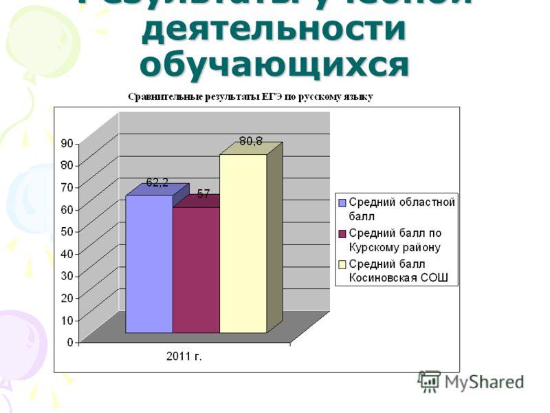 Результаты учебной деятельности обучающихся