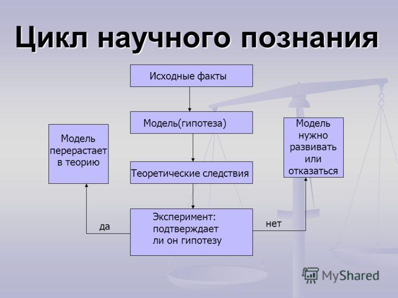 Цикл научного познания Исходные факты Модель(гипотеза) Теоретические следствия Эксперимент: подтверждает ли он гипотезу Модель перерастает в теорию Модель нужно развивать или отказаться да нет