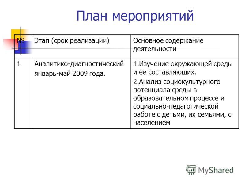 План мероприятий Этап (срок реализации)Основное содержание деятельности 1Аналитико-диагностический январь-май 2009 года. 1.Изучение окружающей среды и ее составляющих. 2.Анализ социокультурного потенциала среды в образовательном процессе и социально-
