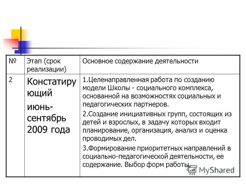 Этап (срок реализации) Основное содержание деятельности 2 Констатиру ющий июнь- сентябрь 2009 года 1.Целенаправленная работа по созданию модели Школы - социального комплекса, основанной на возможностях социальных и педагогических партнеров. 2.Создани