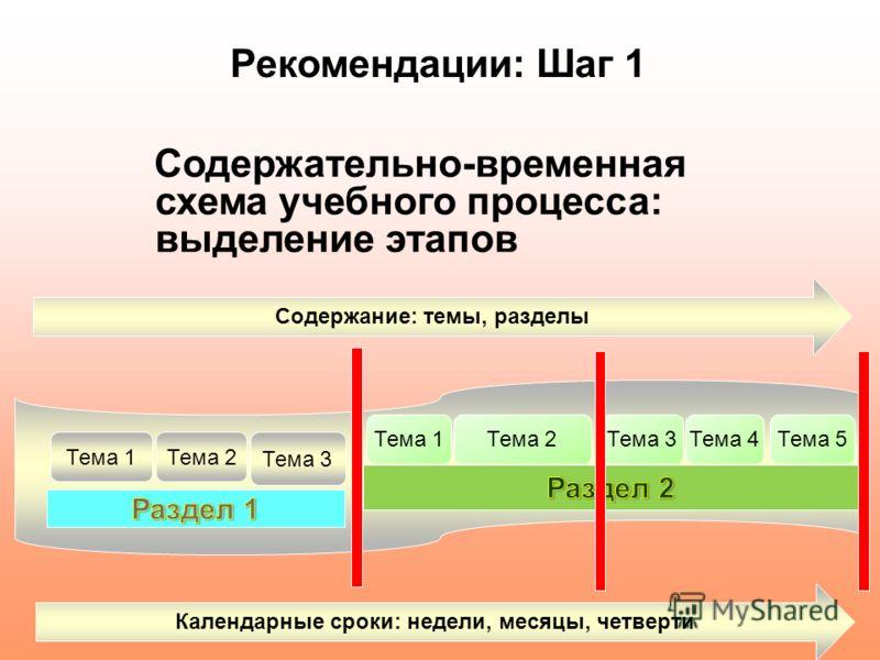111 Рекомендации: Шаг 1 Содержательно-временная схема учебного процесса: выделение этапов Содержание: темы, разделы Тема 1Тема 2 Тема 3 Тема 1Тема 2Тема 3Тема 4Тема 5 Календарные сроки: недели, месяцы, четверти