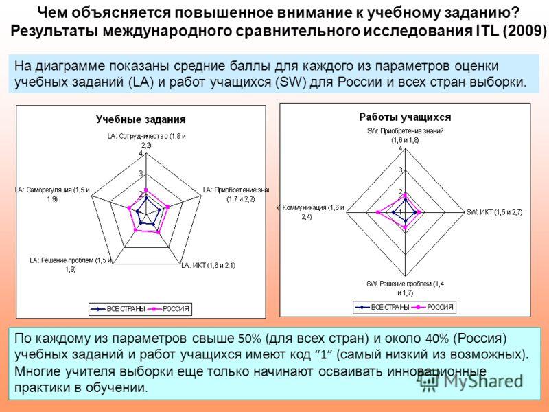 121 Чем объясняется повышенное внимание к учебному заданию? Результаты международного сравнительного исследования ITL (2009) На диаграмме показаны средние баллы для каждого из параметров оценки учебных заданий (LA) и работ учащихся (SW) для России и