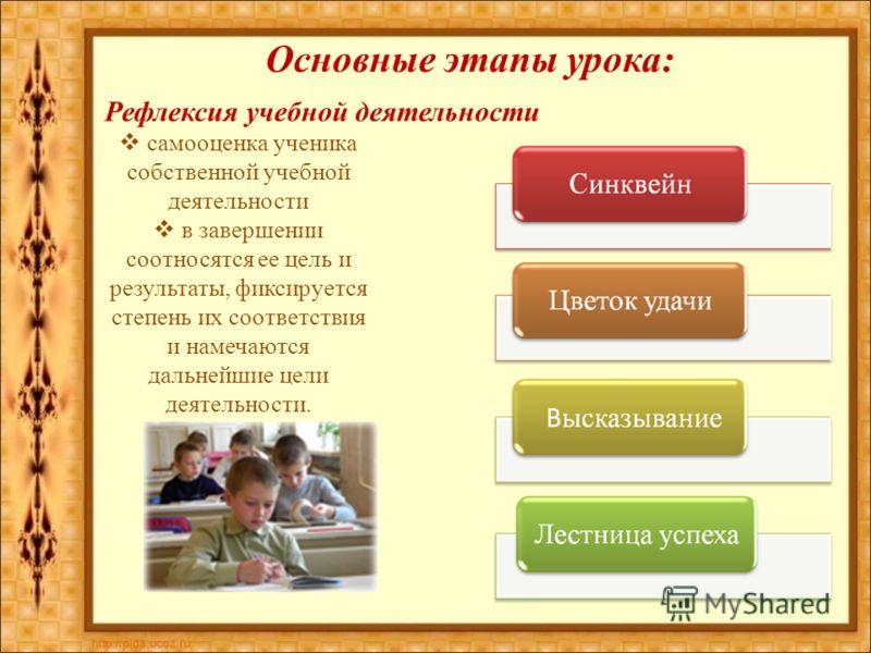 Основные этапы урока: Рефлексия учебной деятельности самооценка ученика собственной учебной деятельности в завершении соотносятся ее цель и результаты, фиксируется степень их соответствия и намечаются дальнейшие цели деятельности.