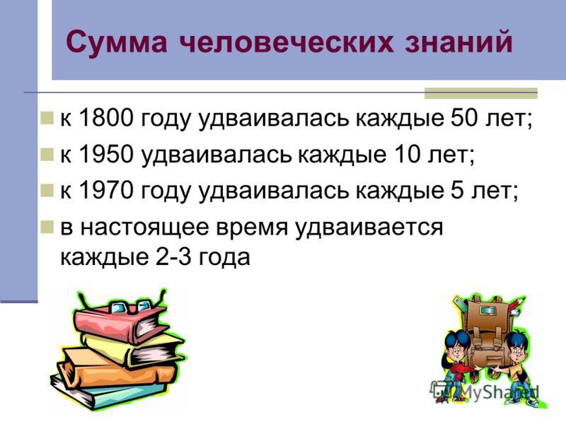 Сумма человеческих знаний к 1800 году удваивалась каждые 50 лет; к 1950 удваивалась каждые 10 лет; к 1970 году удваивалась каждые 5 лет; в настоящее время удваивается каждые 2-3 года