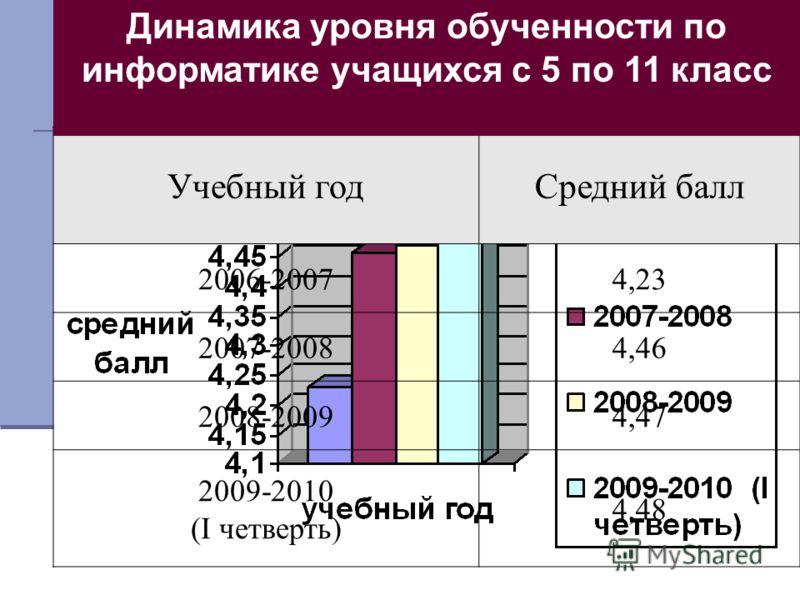 Учебный годСредний балл 2006-20074,23 2007-20084,46 2008-20094,47 2009-2010 (I четверть) 4,48 Динамика уровня обученности по информатике учащихся с 5 по 11 класс