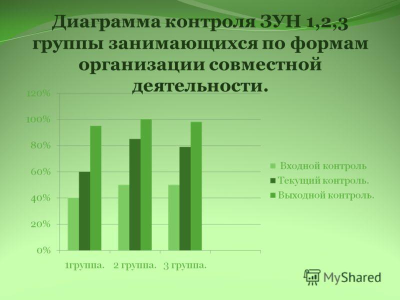 Диаграмма контроля ЗУН 1,2,3 группы занимающихся по формам организации совместной деятельности.