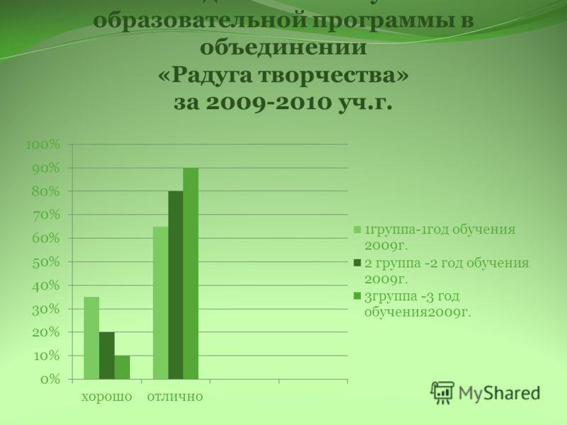 Итоговая диагностика усвоения образовательной программы в объединении «Радуга творчества» за 2009-2010 уч.г.