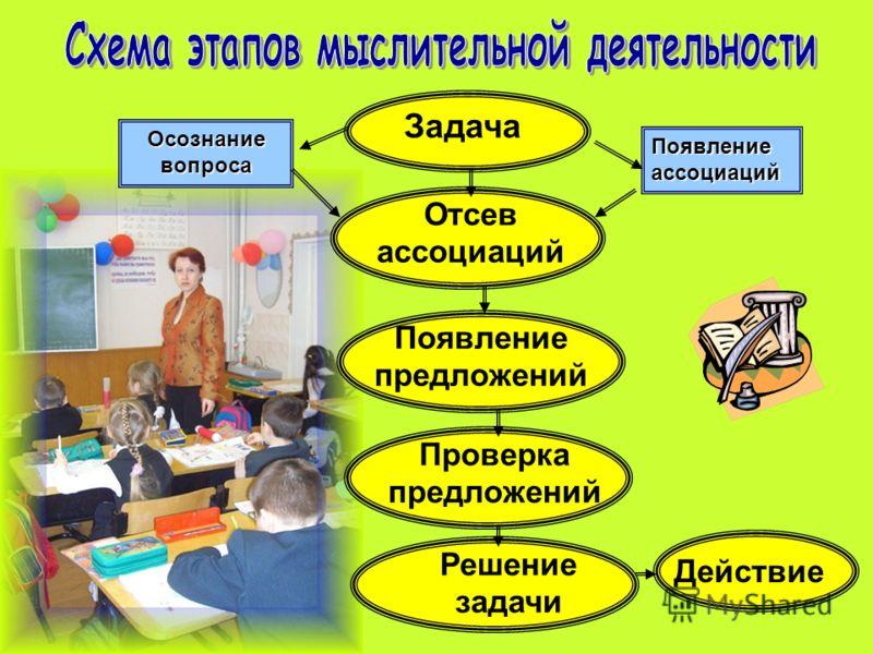 Задача Осознание вопроса Появление ассоциаций Отсев ассоциаций Появление предложений Проверка предложений Решение задачи Действие