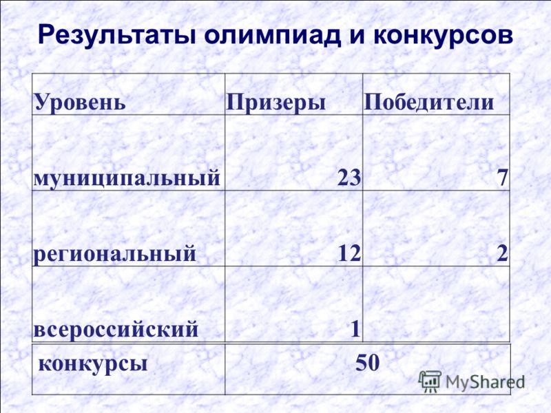 Результаты олимпиад и конкурсов УровеньПризерыПобедители муниципальный237 региональный122 всероссийский1 конкурсы50