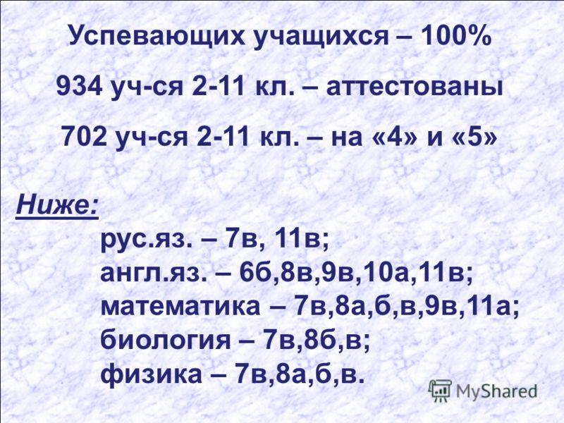 Успевающих учащихся – 100% 934 уч-ся 2-11 кл. – аттестованы 702 уч-ся 2-11 кл. – на «4» и «5» Ниже: рус.яз. – 7в, 11в; англ.яз. – 6б,8в,9в,10а,11в; математика – 7в,8а,б,в,9в,11а; биология – 7в,8б,в; физика – 7в,8а,б,в.