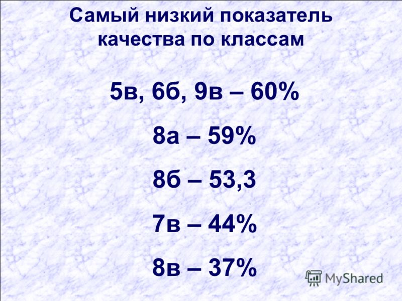 Самый низкий показатель качества по классам 5в, 6б, 9в – 60% 8а – 59% 8б – 53,3 7в – 44% 8в – 37%