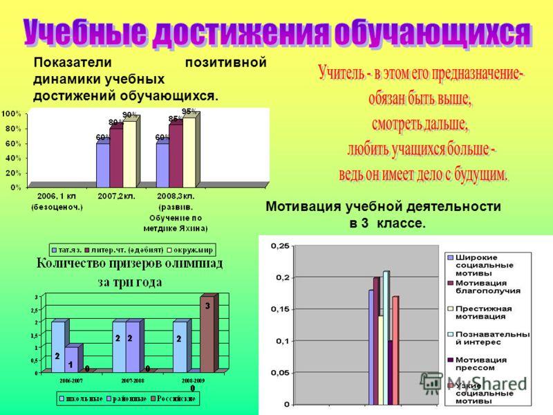 Показатели позитивной динамики учебных достижений обучающихся. Мотивация учебной деятельности в 3 классе.