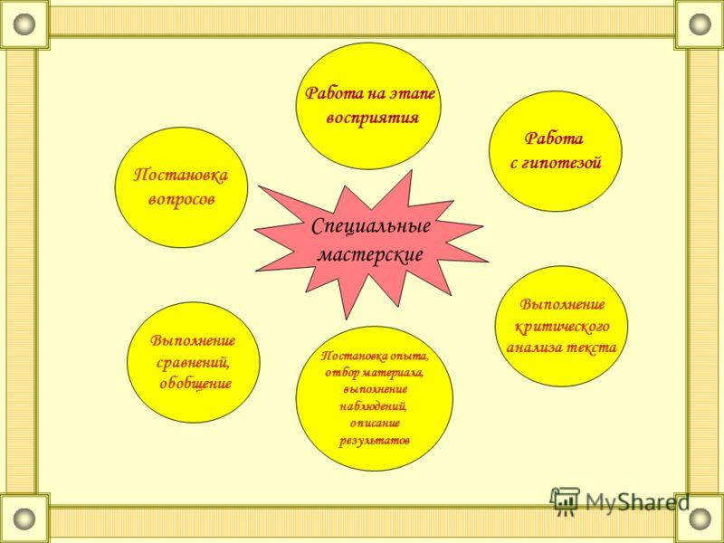 Выполнение сравнений, обобщение Постановка опыта, отбор материала, выполнение наблюдений, описание результатов Работа с гипотезой Выполнение критического анализа текста Работа на этапе восприятия Постановка вопросов Специальные мастерские