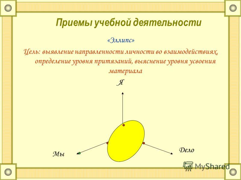 Приемы учебной деятельности «Эллипс» Цель: выявление направленности личности во взаимодействиях, определение уровня притязаний, выяснение уровня усвоения материала Я Дело Мы