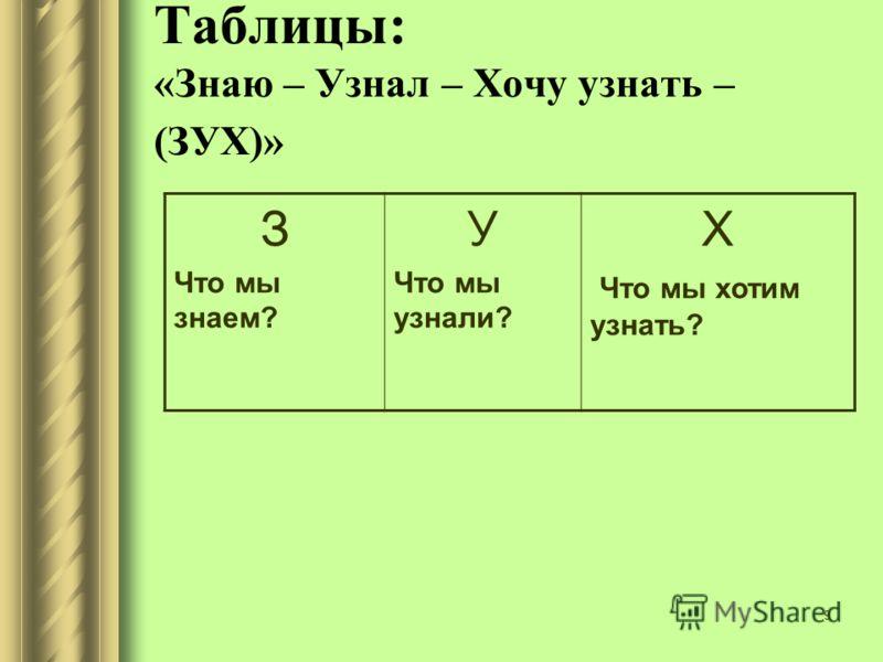 9 Таблицы: «Знаю – Узнал – Хочу узнать – (ЗУХ)» З Что мы знаем? У Что мы узнали? Х Что мы хотим узнать?