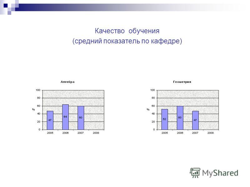 Качество обучения (средний показатель по кафедре)