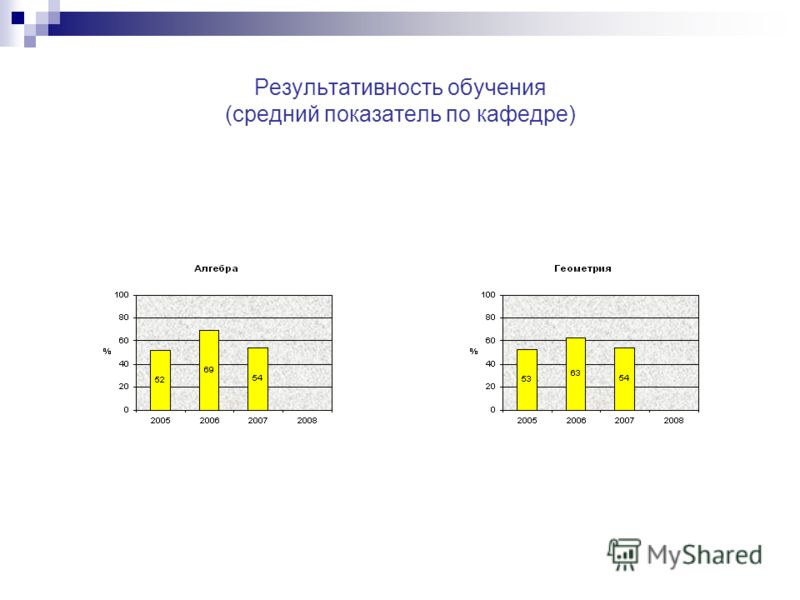 Результативность обучения (средний показатель по кафедре)