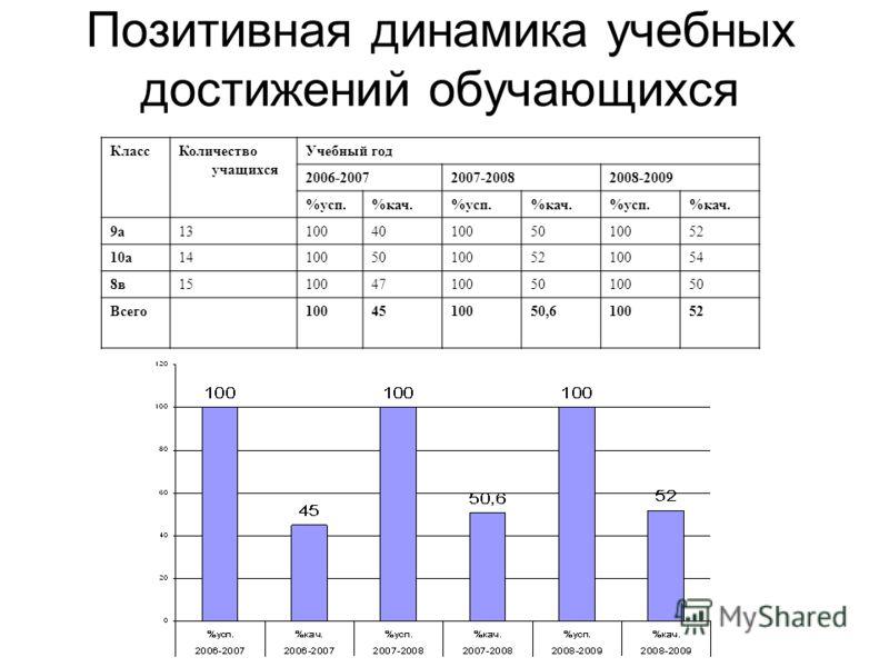 Позитивная динамика учебных достижений обучающихся КлассКоличество учащихся Учебный год 2006-20072007-20082008-2009 %усп.%кач.%усп.%кач.%усп.%кач. 9а13100401005010052 10а14100501005210054 8в15100471005010050 Всего1004510050,610052