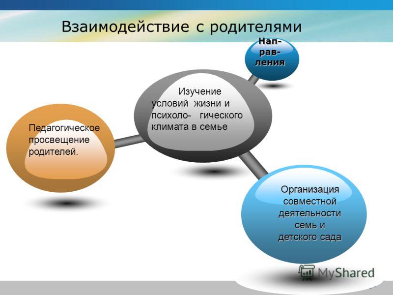Company Logo Изучение условий жизни и психоло- гического климата в семьеНап-рав-ления Педагогическое просвещение родителей. Организация совместной деятельности семь и детского сада Взаимодействие с родителями