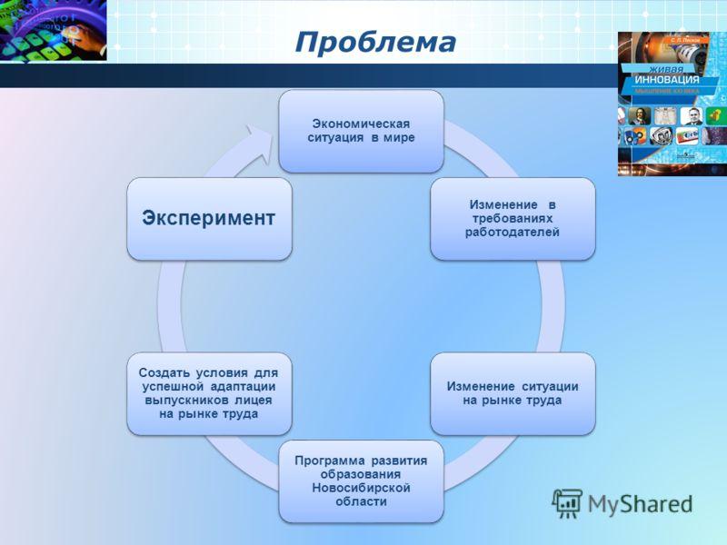 Проблема Экономическая ситуация в мире Изменение в требованиях работодателей Изменение ситуации на рынке труда Программа развития образования Новосибирской области Создать условия для успешной адаптации выпускников лицея на рынке труда Эксперимент