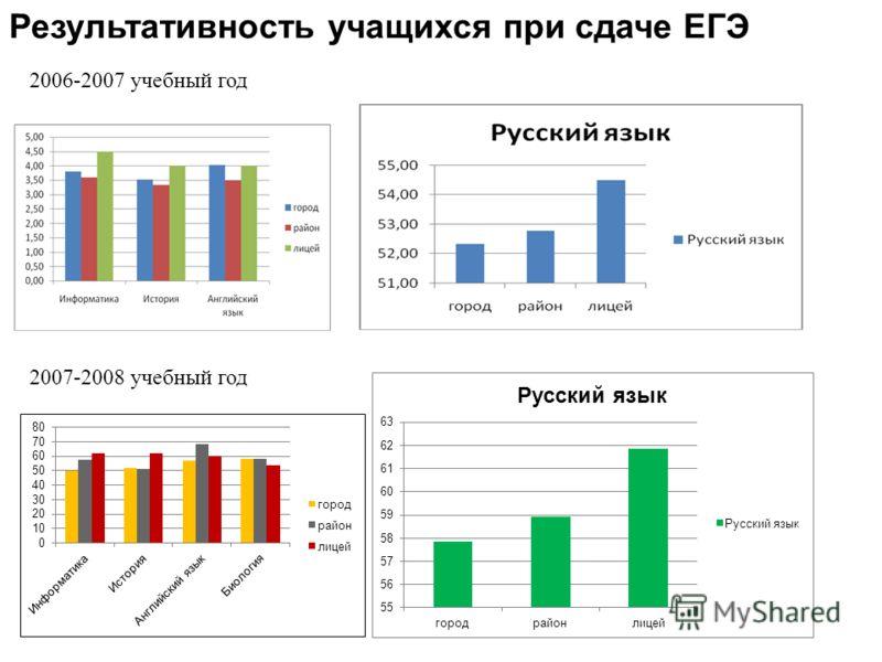 Результативность учащихся при сдаче ЕГЭ 2006-2007 учебный год 2007-2008 учебный год