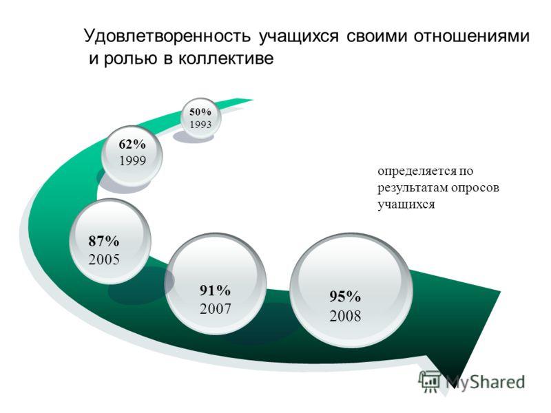 определяется по результатам опросов учащихся Удовлетворенность учащихся своими отношениями и ролью в коллективе 91% 2007 87% 2005 62% 1999 50% 1993 95% 2008