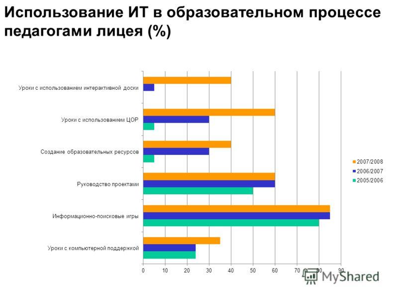 Использование ИТ в образовательном процессе педагогами лицея (%)