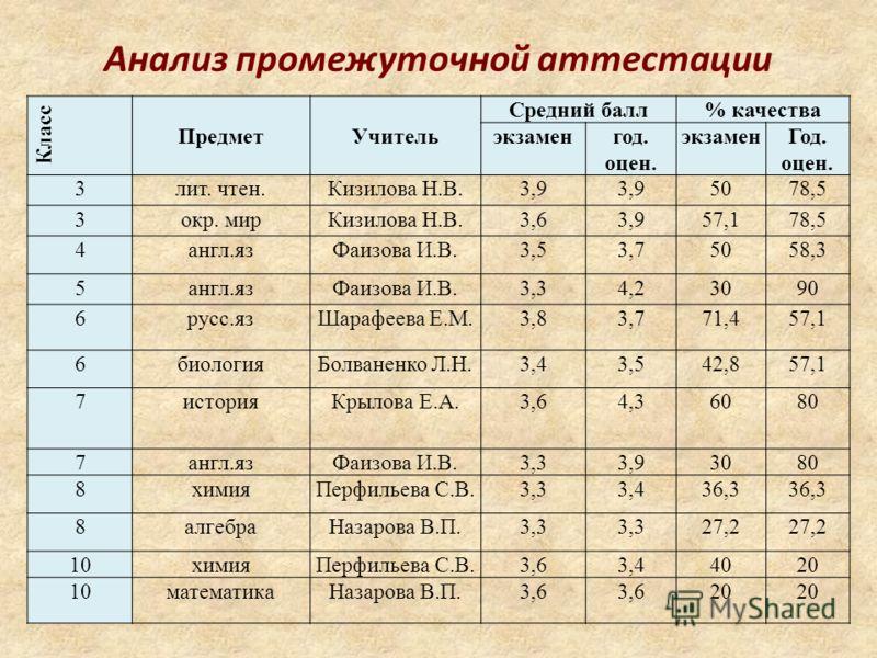 Анализ промежуточной аттестации Класс ПредметУчитель Средний балл% качества экзаменгод. оцен. экзаменГод. оцен. 3лит. чтен.Кизилова Н.В.3,9 5078,5 3окр. мирКизилова Н.В.3,63,957,178,5 4англ.язФаизова И.В.3,53,75058,3 5англ.язФаизова И.В.3,34,23090 6р