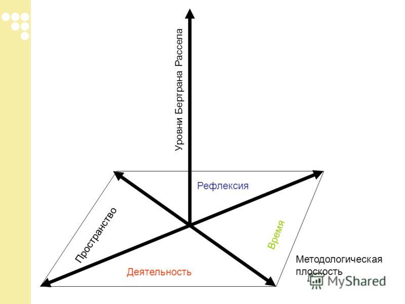Деятельность Рефлексия Пространство Время Уровни Бертрана Рассела Методологическая плоскость