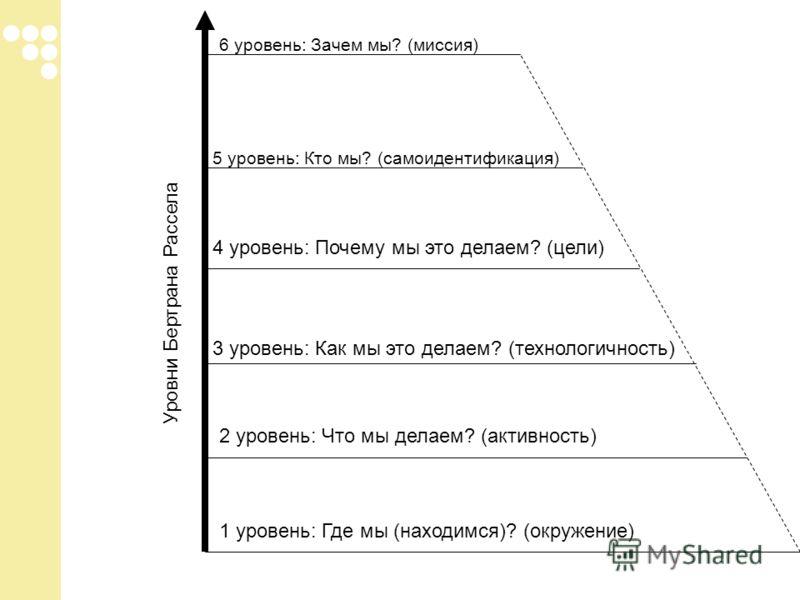 Уровни Бертрана Рассела 1 уровень: Где мы (находимся)? (окружение) 2 уровень: Что мы делаем? (активность) 3 уровень: Как мы это делаем? (технологичность) 4 уровень: Почему мы это делаем? (цели) 5 уровень: Кто мы? (самоидентификация) 6 уровень: Зачем