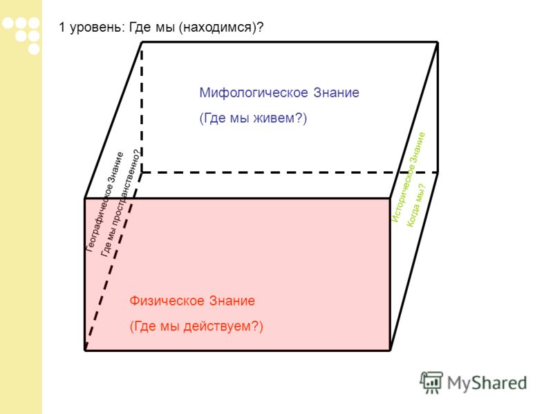 1 уровень: Где мы (находимся)? Физическое Знание (Где мы действуем?) Мифологическое Знание (Где мы живем?) Географическое Знание Где мы пространственно? Историческое Знание Когда мы?