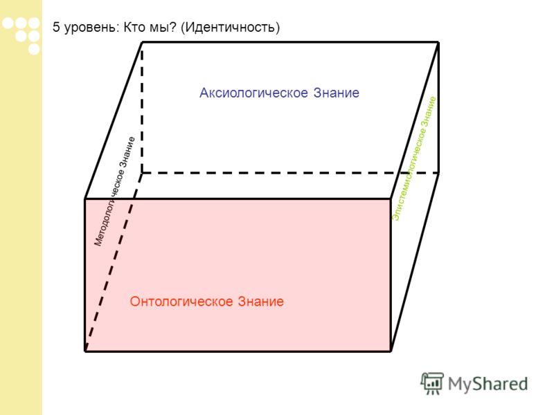 5 уровень: Кто мы? (Идентичность) Онтологическое Знание Аксиологическое Знание Методологическое Знание Эпистемиологическое Знание