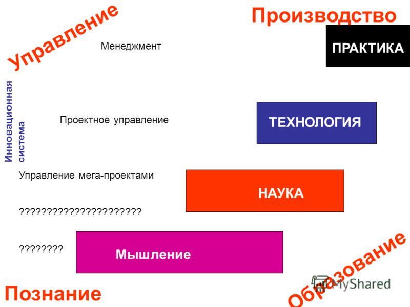 Мышление НАУКА ТЕХНОЛОГИЯ ПРАКТИКА Производство Познание Управление Образование Менеджмент Проектное управление Управление мега-проектами ?????????????????????? ???????? Инновационная система