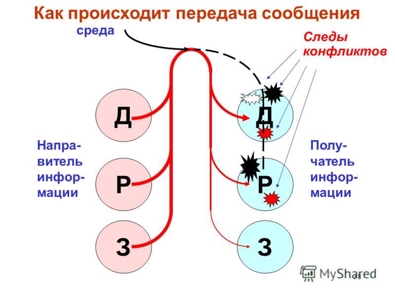 38 З Д Р Д З Р Напра- витель инфор- мации среда Полу- чатель инфор- мации Следы конфликтов Как происходит передача сообщения