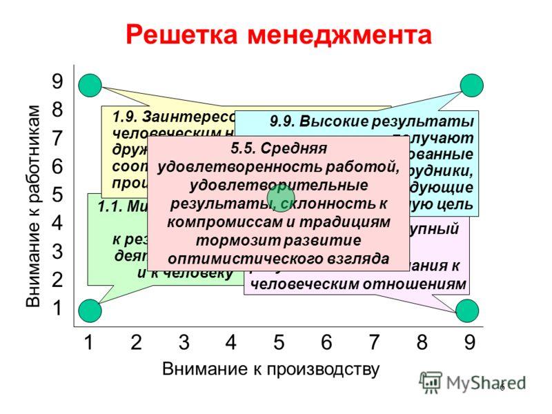 6 Решетка менеджмента 1.1. Минимальное внимание к результатам деятельности и к человеку 1.9. Заинтересованное внимание к человеческим нуждам создает дружественную атмосферу и соответствующий темп производства 9.1. Достигается крупный производственный