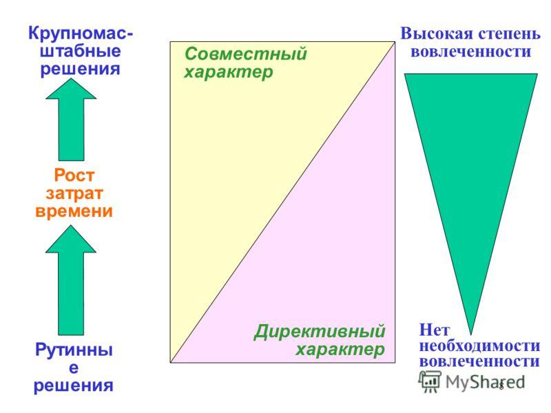 8 Крупномас- штабные решения Рост затрат времени Рутинны е решения Директивный характер Совместный характер Высокая степень вовлеченности Нет необходимости вовлеченности