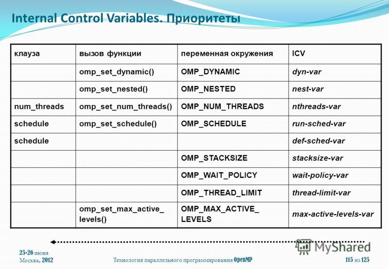 25-26 июня Москва, 2012Технология параллельного программирования OpenMP115 из 125 клаузавызов функциипеременная окруженияICV omp_set_dynamic()OMP_DYNAMICdyn-var omp_set_nested()OMP_NESTEDnest-var num_threadsomp_set_num_threads()OMP_NUM_THREADSnthread