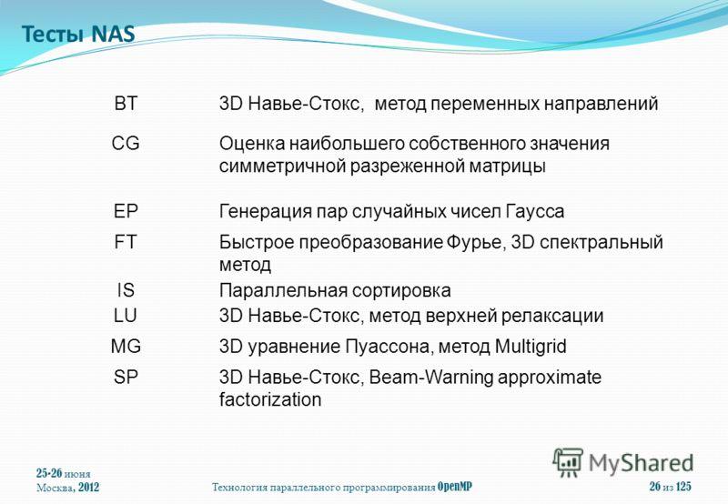 25-26 июня Москва, 2012 Технология параллельного программирования OpenMP 26 из 125 BT3D Навье-Стокс, метод переменных направлений CGОценка наибольшего собственного значения симметричной разреженной матрицы EPГенерация пар случайных чисел Гаусса FTБыс
